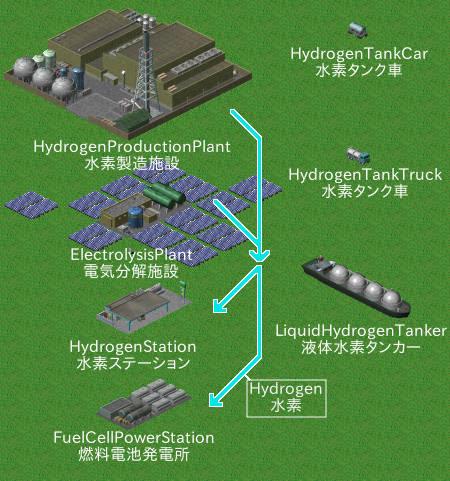 hydrogen_infrastructure_set.jpg